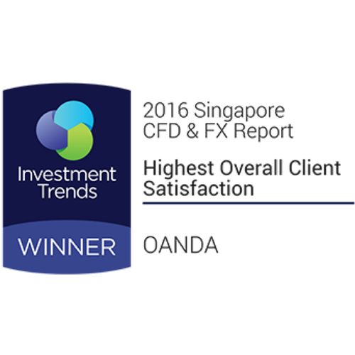 1 2016 - Highest Overall Client Satisfaction Award