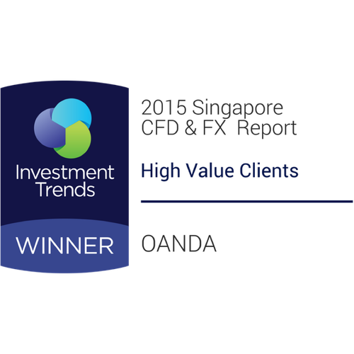 2015 - High Value Clients Award